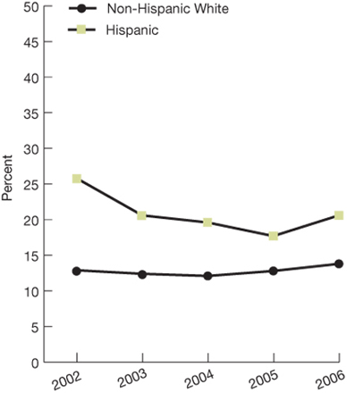Trend line chart; percentages; Ethnicity; Non-Hispanic white, 2002, 12.9, 2003, 12.4, 2004, 12.1, 2005, 12.8, 2006, 13.8; Hispanic, 2002, 25.8, 2003, 20.6, 2004, 19.6, 2005, 17.7, 2006, 20.6.