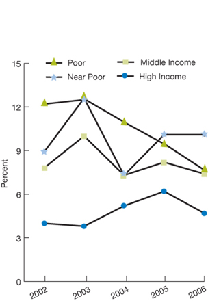 Trend line charts. percentage. Income; Poor, 2002, 12.2; 2003, 12.5; 2004, 10.9; 2005, 9.4; 2006, 7.6; Near Poor, 2002, 8.9; 2003, 12.6; 2004, 7.3; 2005, 10.1; 2006, 10.1; Middle Income, 2002, 7.8; 2003, 10.0; 2004, 7.3; 2005, 8.2; 2006, 7.4; High Income, 2002, 4.0; 2003, 3.8; 2004, 5.2; 2005, 6.2; 2006, 4.7.