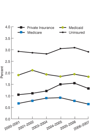 Private insurance, 2000-2001, 1.1; 2001-2002, 1.1; 2003-2004, 1.2; 2004-2005, 1.5; 2005-2006, 1.6; 2006-2007, 1.3; Medicare, 2000-2001, 0.7; 2001-2002, 0.8; 2003-2004, 0.9; 2004-2005, 0.9; 2005-2006, 0.8; 2006-2007, 0.6; Medicaid, 2000-2001, 1.9; 2001-2002, 2.1; 2003-2004, 1.9; 2004-2005, 1.8; 2005-2006, 1.9; 2006-2007, 1.8; Uninsured, 2000-2001, 2.9; 2001-2002, 2.9; 2003-2004, 2.8; 2004-2005, 3.1; 2005-2006, 3.1; 2006-2007, 2.9.