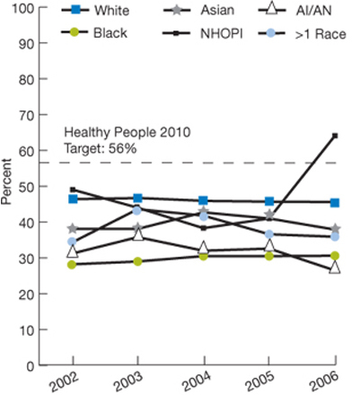 Trend line charts. In percentages. Healthy People 2010 target: 56%; race, White, 2002, 46.4; 2003, 46.7; 2004, 45.9; 2005, 45.7; 2006, 45.6; Black, 2002, 28.2; 2003, 29.0; 2004, 30.5; 2005, 30.5; 2006, 30.6; Asian, 2002, 38.1; 2003, 38.1; 2004, 42.7; 2005, 41.0; 2006, 37.9; NHOPI, 2002, 49.1; 2003, 44.0; 2004, 38.3; 2005, 41.0; 2006, 64.1; AI/AN, 2002, 31.2; 2003, 35.8; 2004, 32.0; 2005, 32.6; 2006, 26.5; More than 1 Race, 2002, 34.3; 2003, 43.6; 2004, 41.8; 2005, 36.6; 2006, 35.9.