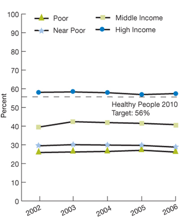 Trend line charts. In percentages. Healthy People 2010 target: 56%; Income; Poor; 2002, 25.9; 2003, 26.2; 2004, 26.5; 2005, 27.1; 2006, 26.1; Near poor; 2002, 29.5; 2003, 30.1; 2004, 29.9; 2005, 29.7; 2006, 28.8; Middle income; 2002, 39.5; 2003, 42.4; 2004, 41.9; 2005, 41.5; 2006, 40.8; High income; 2002, 58.1; 2003, 58.3; 2004, 57.9; 2005, 56.9; 2006, 57.4.