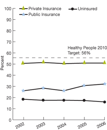 Trend line charts. In percentages. Healthy People 2010 target: 56%; Insurance coverage. Private insurance; 2002, 50.6; 2003, 51.4; 2004, 50.4; 2005, 50.9; 2006, 50.9; Public insurance; 2002, 26.0; 2003, 28.4; 2004, 26.1; 2005, 30.7; 2006, 32.1; Uninsured; 2002, 18.5; 2003, 17.5; 2004, 17.6; 2005, 17.3; 2006, 16.1.