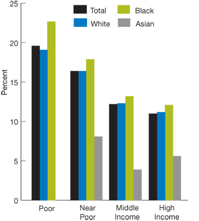 Bar charts. in percentages. Poor, White, 19.1; Black, 22.7; Asian, no data; Near Poor/Low income, White, 16.4; Black, 17.9; Asian, 8.1; Middle income, White, 12.3; Black, 13.2; Asian, 3.9; High income, White, 11.2; Black, 12.1; Asian, 5.6.