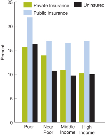 Bar charts. in percentages. Poor, Private insurance, 15.6; Public insurance, 21.8; Uninsured, 16.3; Near Poor/Low income, Private insurance, 13.9; Public insurance, 16.9; Uninsured, 10.7; Middle income, Private insurance, 10.9; Public insurance, 16.5; Uninsured, 9.7; High income, Private insurance, 10.2; Public insurance, 16.9; uninsured, 10.