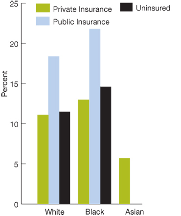 Bar charts. in percentages. Private insurance, White, 11.1; Black, 13.0; Asian, 5.7; Public insurance, White, 18.4; Black, 21.8; Asian, no data; Uninsured, White, 11.5; Black, 14.6; Asian, no data.