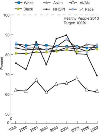Healthy People 2010 target: 100%; Race; White, 1999, 85.4, 2000, 84.6, 2001, 85.1, 2002, 84.5, 2003, 84.0, 2004, 83.9, 2005, 84.1, 2006, 83.3; 2007, 83.7; Black, 1999, 80.7, 2000, 80.5, 2001, 81.2, 2002, 81.2, 2003, 81.6, 2004, 82.4, 2005, 81.6, 2006, 81.9; 2007, 83.0; Asian, 1999, 83.2, 2000, 82.4, 2001, 82.7, 2002, 82.6, 2003, 81.8, 2004, 83.5, 2005, 82.9, 2006, 85.0; 2007, 84.6; N H O P I, 1999, 75.6, 2000, 72.4, 2001, 86.3, 2002, 74.9, 2003, 88.0, 2004, 89.8, 2005, 80.4, 2006, 80.1; 2007, 69.4; A I/A N,