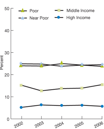 trend line charts. percentage. income, Poor, 2002, 24.0, 2003, 23.9, 2004, 25.0, 2005, 24.3; 2006, 23.7; Near Poor, 2002, 24.9, 2003, 24.8, 2004, 23.8, 2005, 24.3; 2006, 24.5; Middle Income, 2002, 15.3, 2003, 12.7, 2004, 13.7, 2005, 13.9; 2006, 15.5; High Income, 2002, 5.2, 2003, 6.3, 2004, 6.0, 2005, 6.2; 2006, 5.7.