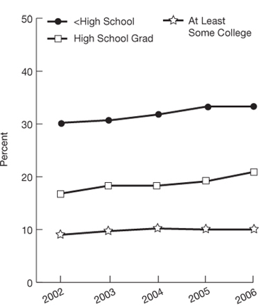 trend line charts. percentage. education, <High School, 2002, 30.2, 2003, 30.7, 2004, 31.8, 2005, 33.3; 2006, 33.3; High School Grad, 2002, 16.8, 2003, 18.3, 2004, 18.3, 2005, 19.1; 2006, 20.9; Some College, 2002, 9.0, 2003, 9.7, 2004, 10.2, 2005, 10.0; 2006, 10.0.