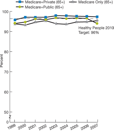 Healthy People 2010 target: 96%; Medicare + Private (65+); 1999, 95.8; 2000, 97.1, 2001, 97.1; 2002, 97.1, 2003, 97.9, 2004, 97.8; 2005, 97.6; 2006, 97.5; 2007, 97.3; Medicare + Public (65+); 1999, 94.0; 2000, 94.7, 2001, 96.2; 2002, 95.9, 2003, 96.8, 2004, 96.5; 2005, 96.7; 2006, 96.5; 2007, 94.0; Medicare Only (65+); 1999, 93.8; 2000, 93.2, 2001, 94.6; 2002, 95.4, 2003, 93.9, 2004, 93.6; 2005, 94.7; 2006, 94.8; 2007, 95.4.