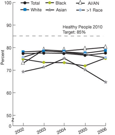 Healthy People 2010 target: 85%; Total, 2002, 77.3; 2003, 77.6; 2004, 77.4; 2005, 76.6; 2006, 77.6; White, 2002, 78.1; 2003, 78.5; 2004, 78.1; 2005, 77.5; 2006, 78.7; Black, 2002, 74.9; 2003, 73.4; 2004, 73.3; 2005, 71.9; 2006, 75.4; Asian, 2002, 69.3; 2003, 71.3; 2004, 75.2; 2005, 70.2; 2006, 64.7; AI/AN, 2002, 73.1; 2003, 79.0; 2004, 78.5; 2005, 79.3; 2006, 80.1; More than 1 Race, 2002, 75.7; 2003, 78.6; 2004, 77.9; 2005, 77.0; 2006, 75.5.