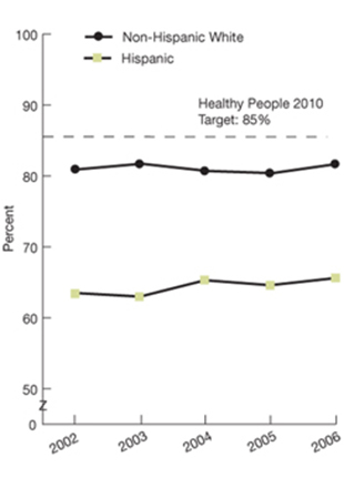 Healthy People 2010 target: 85%; Non-Hispanic white; 2002, 80.9; 2003, 81.7; 2004, 80.7; 2005, 80.4; 2006, 81.7; Hispanic; 2002, 63.5; 2003, 63.0; 2004, 65.3; 2005, 64.6; 2006, 65.6.