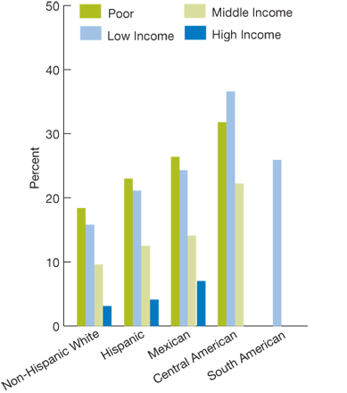 By Hispanic subgroup, stratified by income; bar chart; percentages. Non-Hispanic white, Poor, 18.4; Low income, 15.8; Middle income, 9.6; High income, 3.1; Hispanic, Poor, 23.0; Low income, 21.1; Middle income, 12.5; High income, 4.1; Mexican, Poor, 26.4; Low income, 24.3; Middle income, 14.1; High income, 7; Central American, Poor, 31.8; Low income, 36.6; Middle income, 22.2; High income, no data; South American, Poor, no data; Low income, 25.9; Middle income, no data; High income, no data.