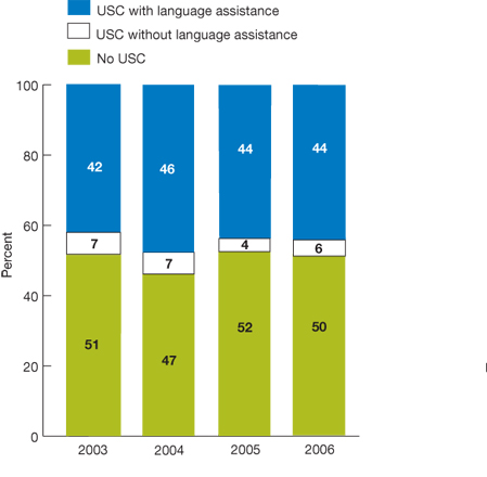 Stacked column bar chart; percentage; 2003, No USC, 51; USC without language assistance, 7; USC with language assistance, 42; 2004, No USC, 47; USC without language assistance, 7; USC with language assistance, 46; 2005, No USC, 52; USC without language assistance, 4; USC with language assistance, 44; 2006, No USC, 50; USC without language assistance, 6; USC with language assistance, 44.