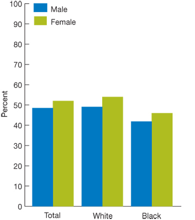 Two bar charts, percentages; Total, Male, 48.5; Female, 52.0; White, Male 49.1; Female, 54.0; Black, Male, 41.9; Female, 46.0.