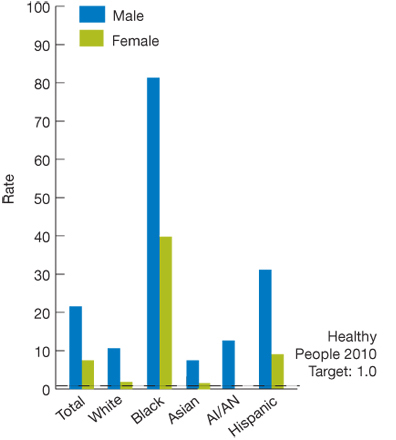 Bar chart. rate. Healthy People 2010 target: 1.0. Total, Male, 21.6; Female, 7.5; White, Male, 10.6; Female, 1.8; Black, Male, 81.3; Female, 39.8; Asian, Male, 7.3; Female, 1.6; AI/AN, Male, 12.5; Female, no data; Hispanic, Male, 31.0; Female, 8.9.