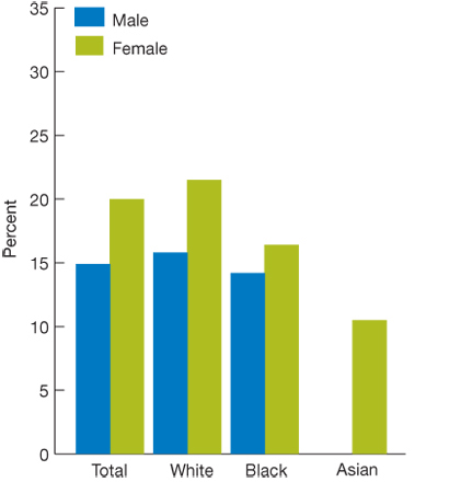 Bar charts, in percentages. Total, Male, 14.9; Female, 20.0; White, Male, 15.8; Female, 21.5; Black, Male, 14.2; Female, 16.4; Asian, Male, no data; Female, 10.5