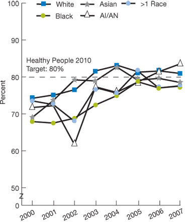 Healthy People 2010 target: 80%; trend line charts.  Percentages. White; 2000, 74.2; 2001, 75.1; 2002, 76.6; 2003, 81.7; 2004, 83.1; 2005, 81.3; 2006, 81.6; 2007, 80.9; Black; 2000, 67.9; 2001, 67.5; 2002, 68.8; 2003, 72.4; 2004, 74.9; 2005, 78.7; 2006, 77.0; 2007, 77.5; Asian; 2000, 69.0; 2001, 73.6; 2002, 79.2; 2003, 78.9; 2004, 82.7; 2005, 79.1; 2006, 79.6; 2007, 78.5; AI/AN; 2000, 71.7; 2001, 72.2; 2002, 61.7; 2003, 77.3; 2004, 75.8; 2005, 78.6; 2006, 81.4; 2007, 83.5; More than 1 Race; 2000, 73.5; 2001