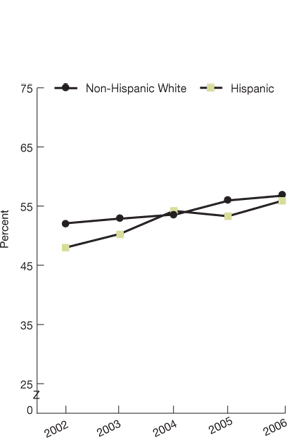 Non-Hispanic white, 52.1; Hispanic, 48.0; Non-Hispanic white, 52.9; Hispanic, 50.3; Non-Hispanic white, 53.6; Hispanic, 54.2; Non-Hispanic white, 56.0; Hispanic, 53.3; Non-Hispanic white, 56.8; Hispanic, 55.9.