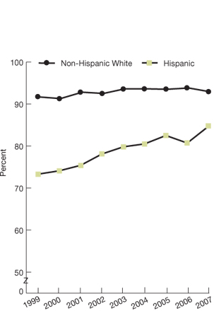 Non-Hispanic white; 1999, 91.9; 2000, 91.3; 2001, 92.8; 2002, 92.5; 2003, 93.6; 2004, 93.6; 2005, 93.5; 2006, 93.8; 2007, 92.9; Hispanic; 1999, 73.3; 2000, 74.1; 2001, 75.4; 2002, 78.1; 2003, 79.8; 2004, 80.5; 2005, 82.5; 2006, 80.7; 2007, 84.7.