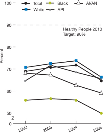Trend line chart. In percentages; Healthy People 2010 target: 90%; Total; 2002, 68.9; 2003, 70.7; 2004, 71.7; 2005, 64.6; White; 2002, 70.7; 2003, 72.4; 2004, 73.7; 2005, 66.3; Black; 2002, 55.8; 2003, 56.5; 2004, 55.9; 2005, 49.9; API; 2002, 64.7; 2003, 71.7; 2004, 68.5; 2005, 65.6; AI/AN; 2002, 68.1; 2003, 67.2; 2004, 62.6; 2005, 59.1.
