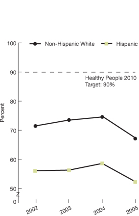 Non-Hispanic White; 2002, 71.5; 2003, 73.5; 2004, 74.6; 2005, 67.1; Hispanic; 2002, 56.1; 2003, 56.3; 2004, 58.6; 2005, 52.3.