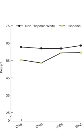 Non-Hispanic white; 2002, 62.7; 2003, 61.9; 2004, 61.9; 2005, 63.6. Hispanic, 2002, 55.3; 2003, 53.5; 2004, 59.3; 2005, 59.5.