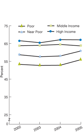 Poor; 2002, 53.3; 2003, 52.7; 2004, 52.8; 2005, 55.9; Near Poor; 2002, 58.7; 2003, 57.6; 2004, 58.0; 2005, 60.8; Middle Income; 2002, 63.8; 2003, 64.0; 2004, 64.5; 2005, 63.7; High income; 2002, 66.6; 2003, 65.5; 2004, 67.2; 2005, 67.1.