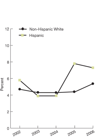 Non-Hispanic white; 2002, 4.7; 2003, 4.3; 2004, 4.3; 2005, 4.4; 2006, 5.4; Hispanic; 2002, 5.8; 2003, 3.9; 2004, 3.9; 2005, 7.8; 2006, 7.3.