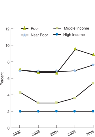 Poor; 2002, 7.0; 2003, 6.7; 2004, 6.7; 2005, 9.5; 2006, 8.8; Near Poor; 2002, 7.0; 2003, 6.8; 2004, 6.8; 2005, 6.9; 2006, 7.6; Middle income; 2002, 4.3; 2003, 3.0; 2004, 3.0; 2005, 3.6; 2006, 5.4; High income; 2002, 2.0; 2003, 2.0; 2004, 2.0; 2005, 2.0; 2006, 2.0.
