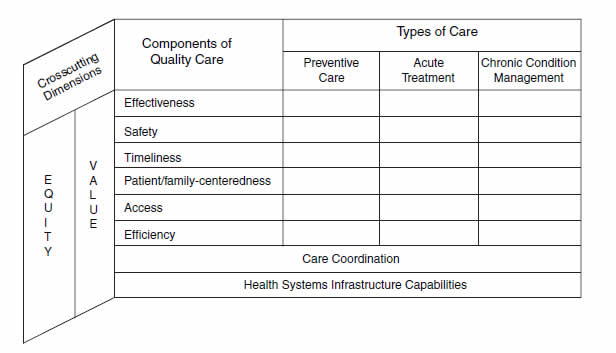 Figure 1-1. Quality Framework for the 2010 NHQR and NHDR