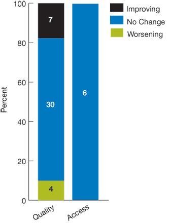 Stacked bar chart; The degree of disparity between Hispanics and non-Hispanic whites on 41 measures of quality of care worsened on 4 measures, stayed the same on 30 measures, and improved on 7 measures. The degree of disparity between Hispanics and non-Hispanic whites on 6 measures of access to care stayed the same on all 6 measures.