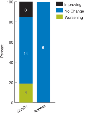 Stacked bar chart; The degree of disparity between poor and high-income people on 21 measures of quality of care worsened on 4 measures, stayed the same on 14 measures, and improved on 3 measures. The degree of disparity between poor and high-income people on 6 measures of access to care stayed the same on all 6 measures.