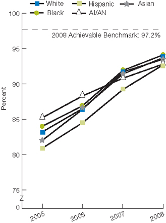 Trend line, percentage, patients by race/ethnicity, 2005 through 2008. White, 2005, 83.2, 2006, 86.5, 2007, 91.4, 2008, 93.7. Black, 2005, 84, 2006, 86.9, 2007, 91.9, 2008, 94.1. Hispanic, 2005, 80.9, 2006, 84.5, 2007, 89.2, 2008, 92.7. AI/AN, 2005, 85.2, 2006, 88.3, 2007, 90.8, 2008, 92.8. Asian, 2005, 82, 2006, 86.4, 2007, 91.7, 2008, 93.5. 2008 Achievable Benchmark: 97.2%.