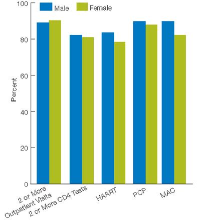 Bar chart, percentage, adults, by gender, 2007. Male, 2 or More Outpatient Visits, 88.8, 2 or More CD4 Tests, 82, HAART, 83.4, PCP, 89.6, MAC, 89.7. Female, 2 or More Outpatient Visits, 90, 2 or More CD4 Tests, 80.9, HAART, 78.3, PCP, 87.7, MAC, 82.