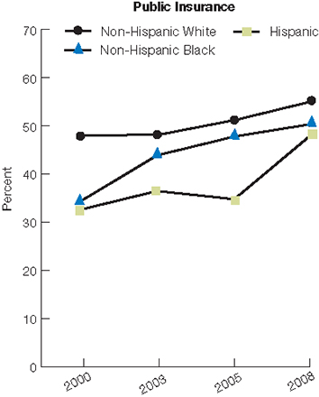 Trend line chart, composite measure percentage of colorectal cancer screening for the publicly insured for years 2000 - 2008. Non-Hispanic White, 2000, 48, 2003, 48.2, 2005, 51.3, 2008, 55.2. Non-Hispanic Black, 2000, 34.3, 2003, 43.9, 2005, 47.8, 2008, 50.4. Hispanic, 2000, 32.6, 2003, 36.5, 2005, 34.8, 2008, 48.2.