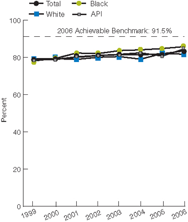 Trend line chart, percentage of patients, by race, 1999 through 2006. Total, 1999, 79.0, 2000, 79.1, 2001, 80.0, 2002, 80.9, 2003, 81.4, 2004, 81.3, 2005, 81.9, 2006, 83.4. White, 1999, 79.3, 2000, 79.3, 2001, 78.9, 2002, 80.0, 2003, 80.5, 2004, 79.5, 2005, 82.0, 2006, 81.7. Black, 1999, 78.1, 2000, 79.4, 2001, 82.3, 2002, 82.0, 2003, 83.6, 2004, 83.6, 2005, 84.7, 2006, 85.7. API, 1999, 79.0, 2000, 78.8, 2001, 80.3, 2002, 81.4, 2003, 81.6, 2004, 82.4, 2005, 80.7, 2006, 84.3. 2006 Achievable Benchmark: 91.5%.