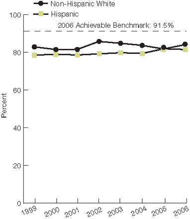 Trend line chart, percentage of patients, by ethnicity, 1999 through 2006. Non-Hispanic White, 1999, 82.9, 2000, 81.5, 2001, 81.6, 2002, 85.8, 2003, 84.8, 2004, 83.7, 2005, 81.8, 2006, 84.1. Hispanic, 1999, 78.5, 2000, 79.0, 2001, 78.6, 2002, 79.2, 2003, 79.8, 2004, 79.4, 2005, 81.9, 2006, 81.5. 2006 Achievable Benchmark: 91.5%.