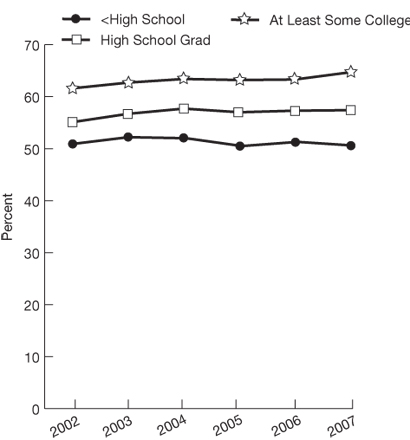 Trend line chart, percentage, by education, 2002 through 2007. Less than High School, 2002, 50.9, 2003, 52.2, 2004, 52, 2005, 50.5, 2006, 51.3, 2007, 50.6. High School Grad, 2002, 55.1, 2003, 56.7, 2004, 57.7, 2005, 57, 2006, 57.3, 2007, 57.4. At Least Some College, 2002, 61.6, 2003, 62.7, 2004, 63.4, 2005, 63.2, 2006, 63.3, 2007, 64.7.