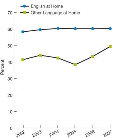Trend line chart, percentage, by language, 2002 through 2007. English at Home, 2002, 58.3, 2003, 59.6, 2004, 60.4, 2005, 60.2, 2006, 60.2, 2007, 60.3. Other Language at Home, 2002, 41.4, 2003, 44.1, 2004, 42.5, 2005, 38.4, 2006, 43.4, 2007, 49.5.