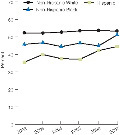 Trend line chart, percentage of adults, by race/ethnicity, 2002 through 2007. Non-Hispanic White, 2002, 52.3, 2003, 52.3, 2004, 52.8, 2005, 53.5, 2006, 53.6, 2007, 53.4. Non-Hispanic Black, 2002, 45.8, 2003, 46.7, 2004, 44.5, 2005, 46.5, 2006, 44.9, 2007, 51.2. Hispanic, 2002, 35.6, 2003, 40, 2004, 37.6, 2005, 37.3, 2006, 42.2, 2007, 44.6.