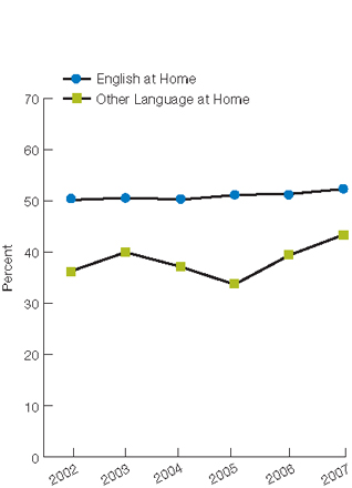 Trend line chart, percentage of adults, by language spoken at home, 2002 through 2007. English at Home, 2002, 50.2, 2003, 50.6, 2004, 50.3, 2005, 51.2, 2006, 51.4, 2007, 52.4. Other Language at Home, 2002, 36.3, 2003, 40, 2004, 37.2, 2005, 33.7, 2006, 39.4, 2007, 43.4.
