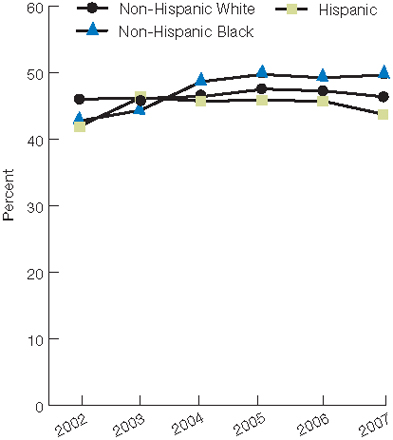 Trend line chart, percentage of adults, by race/ethnicity, 2002 through 2007. Non-Hispanic White, 2002, 46.1, 2003, 46.2, 2004, 46.5, 2005, 47.6, 2006, 47.3, 2007, 46.4. Non-Hispanic Black, 2002, 42.8, 2003, 44.4, 2004, 48.7, 2005, 49.8, 2006, 49.3, 2007, 49.7. Hispanic, 2002, 42, 2003, 46.3, 2004, 45.8, 2005, 45.9, 2006, 45.8, 2007, 43.8.