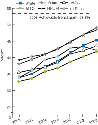 Trend line chart, percentage of patients, by race, 2002 through 2008. White, 2002, 33.8, 2003, 35.0, 2004, 37.2, 2005, 38.9, 2006, 41.4, 2007, 43.6, 2008, 45.3. Black, 2002, 32.7, 2003, 33.6, 2004, 35.7, 2005, 36.8, 2006, 38.7, 2007, 40.2, 2008, 41.8. Asian, 2002, 38.0, 2003, 39.4, 2004, 40.9, 2005, 42.7, 2006, 44.7, 2007, 47.0, 2008, 49.0. NHOPI, 2002, 39.2, 2003, 40.3, 2004, 41.3, 2005, 42.5, 2006, 44.9, 2007, 47.5, 2008, 48.3. AI/AN, 2002, 35.4, 2003, 36.3, 2004, 37.0, 2005, 38.5, 2006, 41.1, 2007, 42.1, 2008, 43.5. More than one race, 2002, 33.8, 2003, 36.0, 2004, 39.3, 2005, 40.3, 2006, 42.9, 2007, 43.3, 2008, 42.2. 2008 Achievable Benchmark: 53.8%.