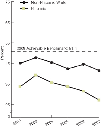 Trend line chart, percentage, adults over 40 (with diabetes, received A1c, eye, foot exams in year) by ethnicity, 2002 through 2007. Non-Hispanic White, 2002, 45.1, 2003, 47.8, 2004, 45.4, 2005, 42.4, 2006, 44.6, 2007, 41.49. Hispanic, 2002, 33.7, 2003, 39.3, 2004, 35.7, 2005, 33.8, 2006, 31.6, 2007, 27.29. 2008 Achievable Benchmark: 51.4%.