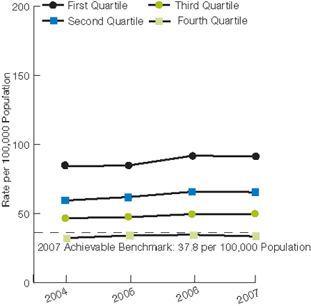 Trend line chart, hospital admissions per 100,000, 2004 through 2007. First Quartile, 2004, 83.9, 2005, 84.7, 2006, 91.6, 2007, 91.4. Second Quartile, 2004, 59.3, 2005, 61.8, 2006, 65.6, 2007, 65.3. Third Quartile, 2004, 46.5, 2005, 47.2, 2006, 49.4, 2007, 49.4. Fourth Quartile, 2004, 32.1, 2005, 33.9, 2006, 34.5, 2007, 33.3. 2008 Achievable Benchmark: 37.8 per 100,000 Population.