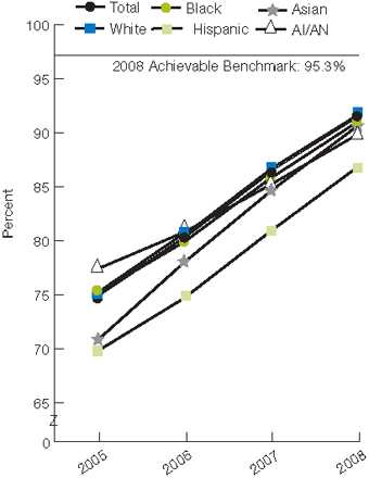 Trend line chart, percentage receiving appropriate timing of antibiotics, by race/ethnicity, 2005-2008. Total, 2005, 74.9, 2006, 80.3, 2007, 86.4, 2008, 91.4. White, 2005, 75.2, 2006, 80.7, 2007, 86.8, 2008, 91.8. Black, 2005, 75.2, 2006, 79.9, 2007, 85.8, 2008, 91.0. Hispanic, 2005, 69.8, 2006, 74.7, 2007, 80.9, 2008, 86.8. AI/AN, 2005, 77.4, 2006, 80.8, 2007, 85.2, 2008, 89.8. Asian, 2005, 70.8, 2006, 78.0, 2007, 84.6, 2008, 90.6. 2008 Achievable Benchmark: 95.3%.
