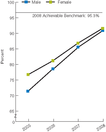 Trend line chart, percentage receiving appropriate timing of antibiotics, by gender, 2005-2008. Male, 2005, 71.4, 2006, 78.6, 2007, 85.6, 2008, 91. Female, 2005, 76.7, 2006, 81.2, 2007, 86.8, 2008, 91.6. 2008 Achievable Benchmark: 95.3%.