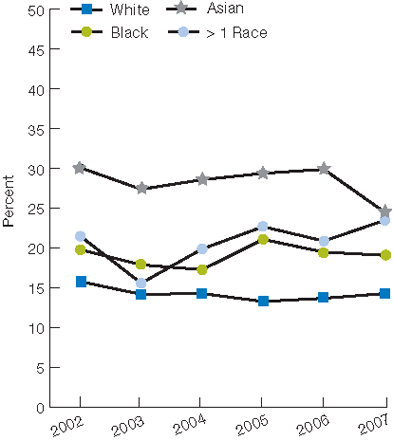 Trend line chart, percentage of adults who did not get needed care, by race, from 2002 through 2007. White, 2002, 15.8, 2003, 14.2, 2004, 14.3, 2005, 13.3, 2006, 13.7, 2007, 14.3. Black, 2002, 19.8, 2003, 17.9, 2004, 17.3, 2005, 21.1, 2006, 19.5, 2007, 19.1. Asian, 2002, 30.1, 2003, 27.4, 2004, 28.6, 2005, 29.4, 2006, 29.9, 2007, 24.5. More than one race, 2002, 21.5, 2003, 15.6, 2004, 19.9, 2005, 22.7, 2006, 20.9, 2007, 23.5.
