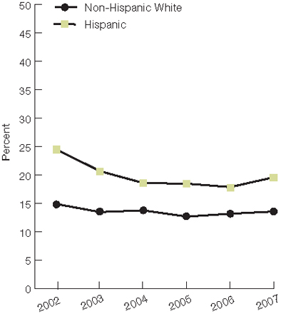 Trend line chart, percentage of adults who did not get needed care, by ethnicity, from 2002 through 2007. Non-Hispanic White, 2002, 14.9, 2003, 13.5, 2004, 13.8, 2005, 12.7, 2006, 13.2, 2007, 13.6. Hispanic, 2002, 24.5, 2003, 20.7, 2004, 18.6, 2005, 18.5, 2006, 17.9, 2007, 19.6.