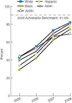 Trend line chart; percentage receiving percutaneous coronary intervention within 90 minutes, by race, from 2005 through 2008. White, 2005, 43.4, 2006, 55.1, 2007, 73, 2008, 82.08. Black, 2005, 29.1, 2006, 42.2, 2007, 62.2, 2008, 74.32. Hispanic, 2005, 33.8, 2006, 46.7, 2007, 66.4, 2008, 77.52. American Indian/Alaska Native, 2005, 43.2, 2006, 53.5, 2007, 66.2, 2008, 69.33. Asian, 2005, 39.6, 2006, 49.8, 2007, 69.5, 2008, 80.91. 2008 Achievable Benchmark: 91.0%.